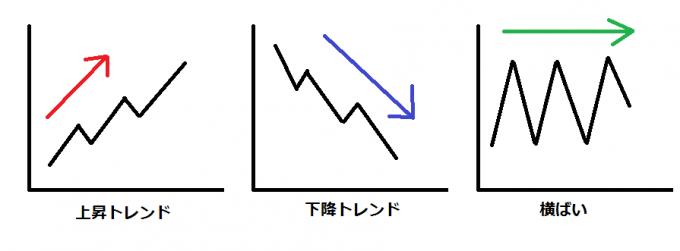 FXのトレンド
