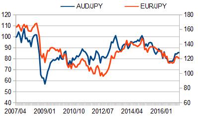 豪ドル円とユーロ円の値動きの推移