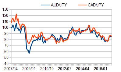 豪ドル円とカナダドル円の値動きの推移